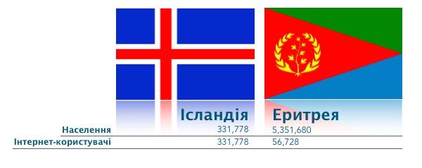 Iceland vs. Eritrea